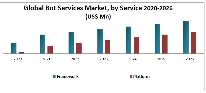 Global Bot Services Market