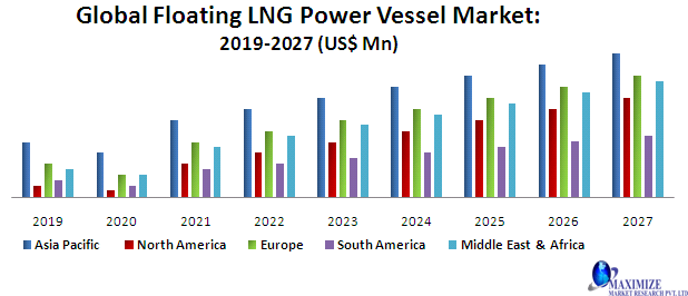 Global Floating LNG Power Vessel Market