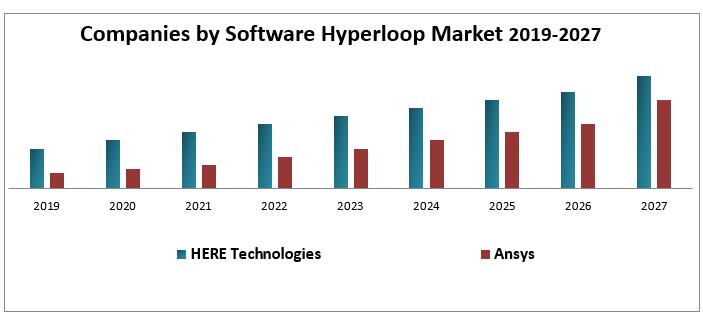 Hyperloop Market
