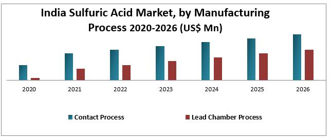 India Sulfuric Acid Market