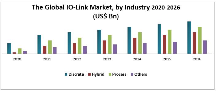 The Global IO-Link Market