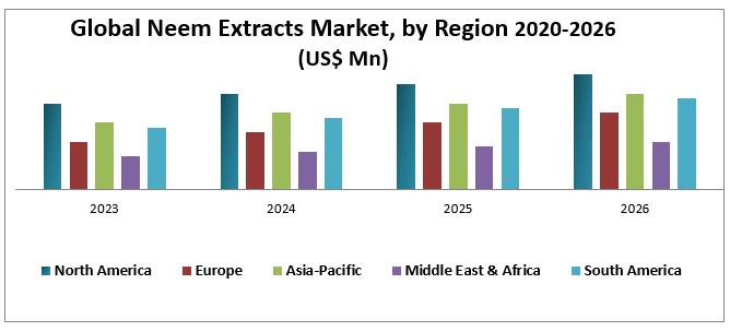 Global Neem Extracts Market