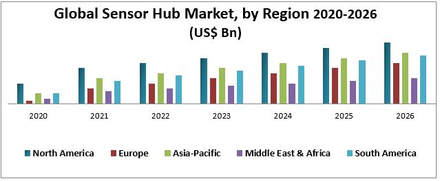 Global Sensor Hub Market