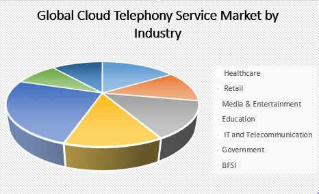 global cloud electronics market