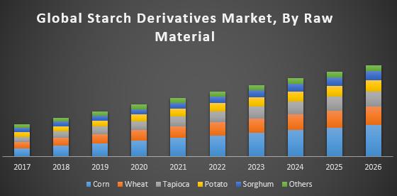 global starch derivatives market