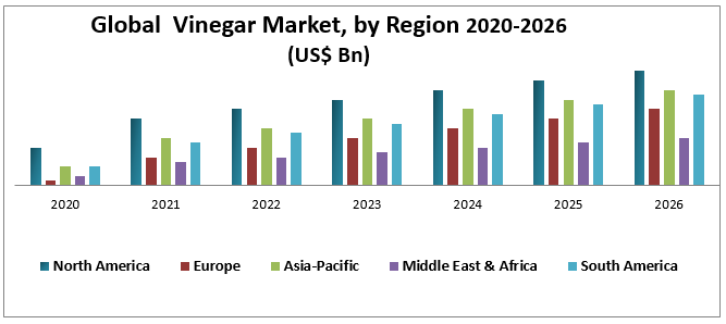 Global Vinegar Market