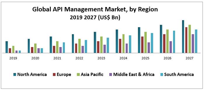 Global API Management Market