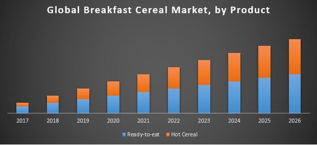 Global Breakfast Cereal Market