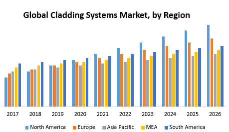 Global Cladding Systems Market