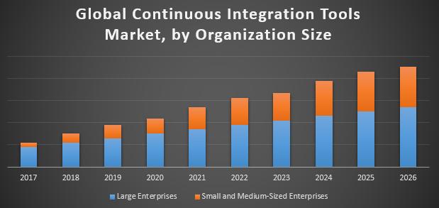 Global Continuous Integration Tools Market