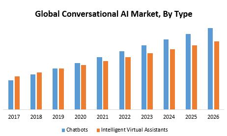 Global Conversational AI Market