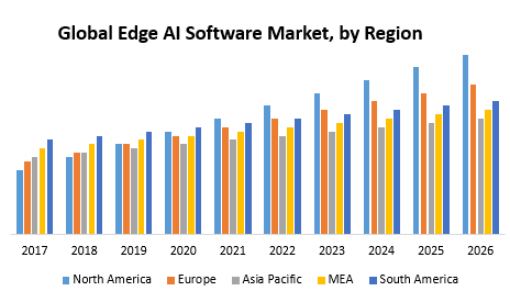 Global Edge AI Software Market