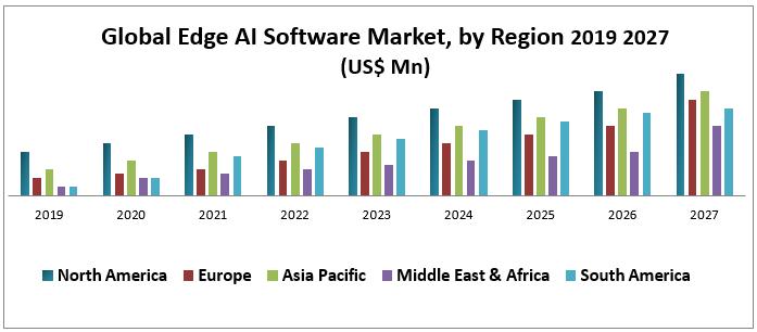 Global Edge AI Software Market was