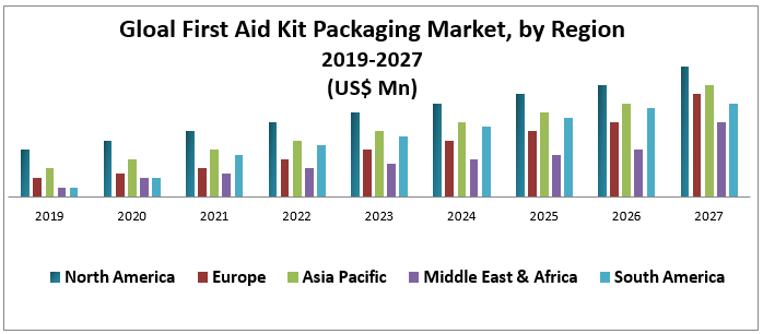 Global First Aid Kit Packaging Market