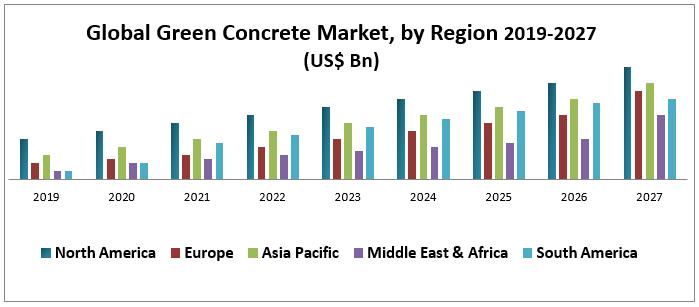 Global Green Concrete Market