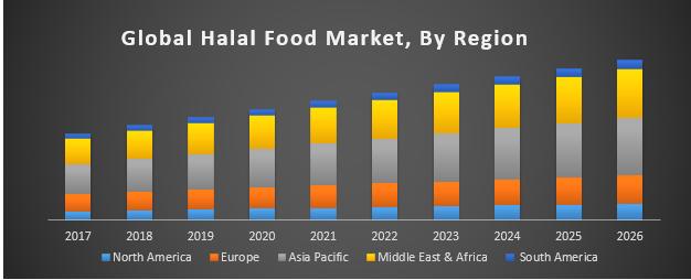 Global Halal Food Market
