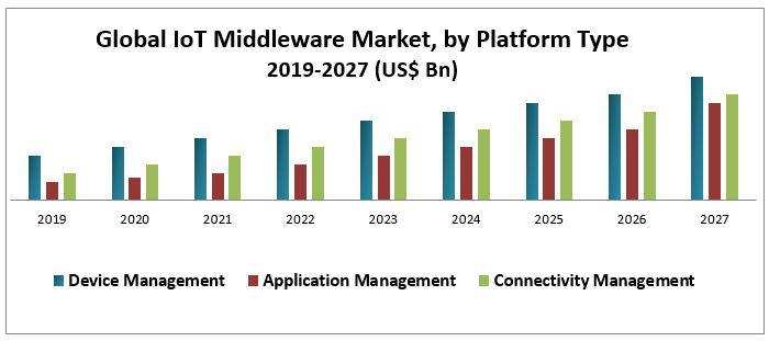 Global IoT Middleware Market