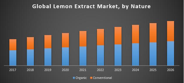 Global Lemon Extract Market
