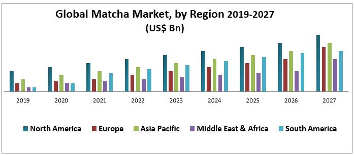 Global Matcha Market