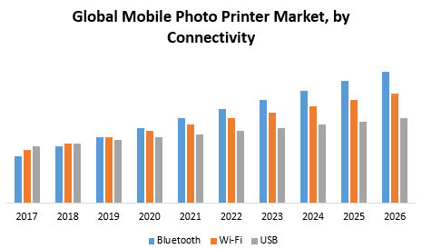 Global Mobile Photo Printer Market