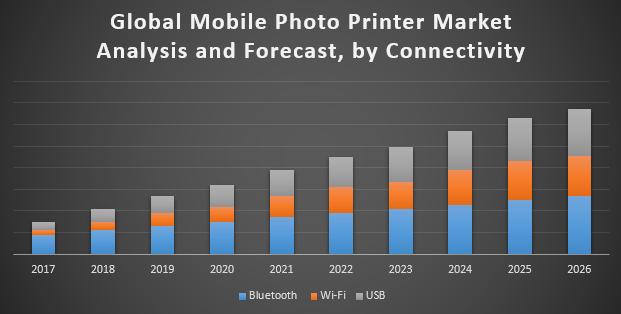 Global Mobile Photo Printer Market