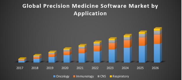 Global Precision Medicine Software Market