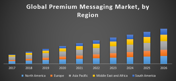 Global Premium Messaging Market