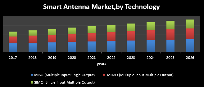 Global Smart Antenna Market