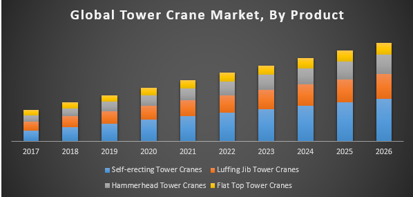 Global Tower Crane Market - Industry Analysis and Forecast (2018-2026)
