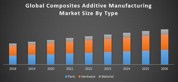 Global composites additive manufacturing market