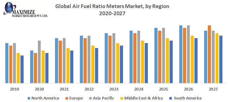 Global Air Fuel Ratio Meters Market : Industry Analysis and Forecast 2026