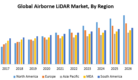 Global Airborne LiDAR Market