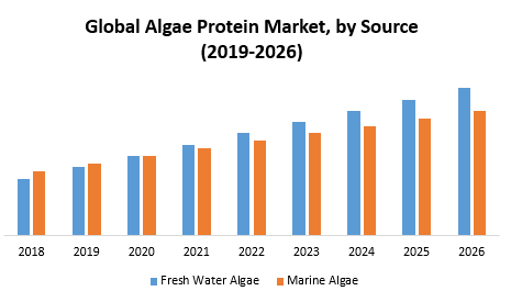 Global Algae Protein Market