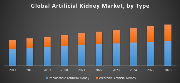 Global Artificial Kidney Market