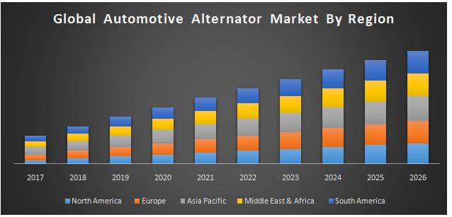 Global Automotive Alternator Market