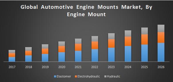Global Automotive Engine Mounts Market
