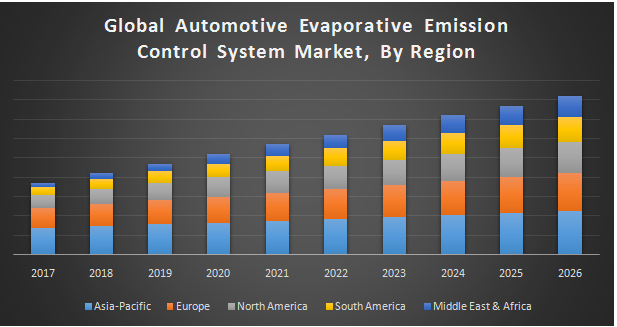 Global Automotive Evaporative Emission Control System Market