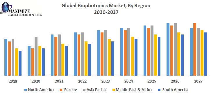 Global Biophotonics Market By Region