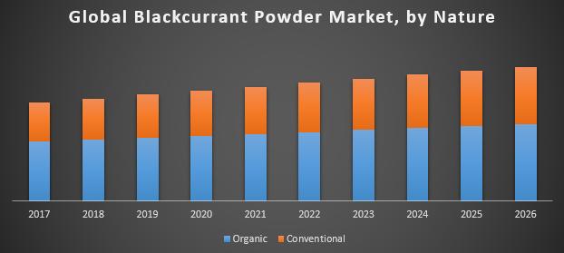 Global Blackcurrant Powder Market