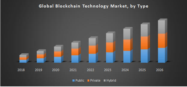 Global Blockchain Technology Market