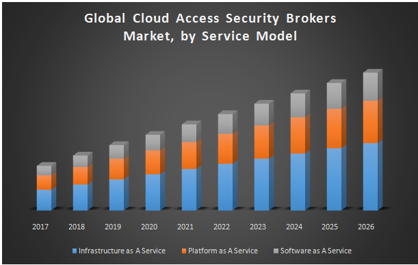 Global Cloud Access Security Brokers Market