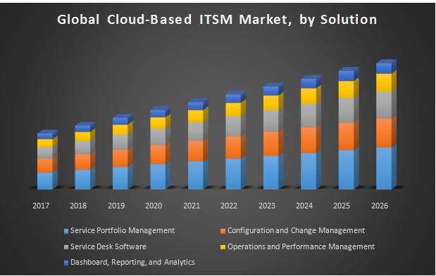 Global Cloud-Based ITSM Market