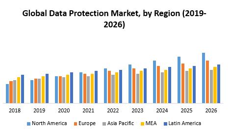 Global Data protection Market