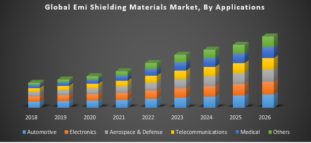 Global EMI Shielding Materials Market
