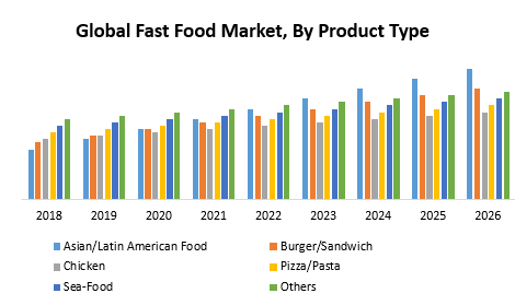 Global Fast Food Market