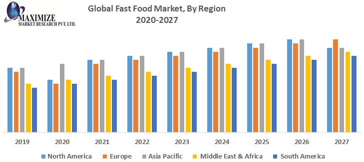 Global Fast Food Market By Region