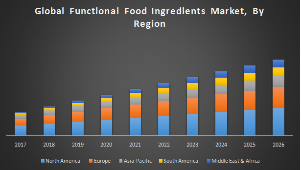 Global Functional Food Ingredients Market