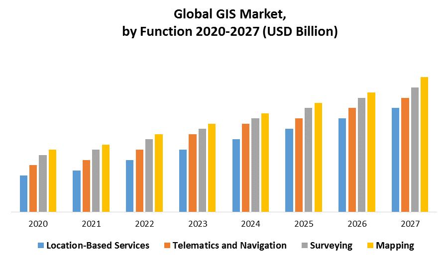 Global GIS Market