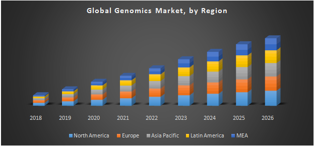 Global Genomics Market