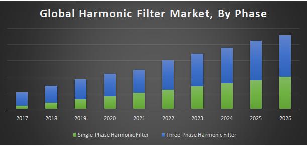 Global Harmonic Filter Market